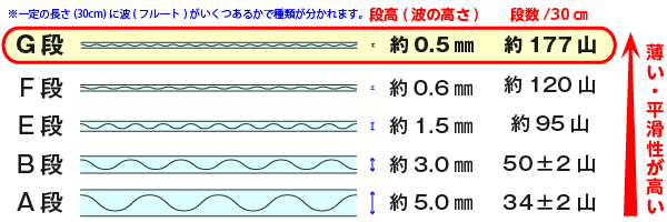 G段(Gフルート)は世界最薄の段ボールです
