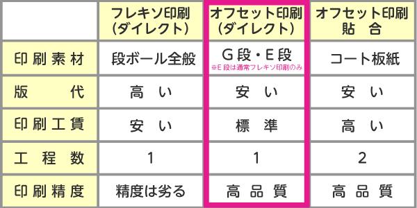 印刷方法の比較