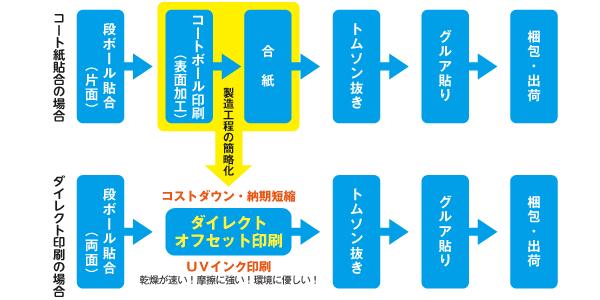 ダイレクト印刷と貼合の比較
