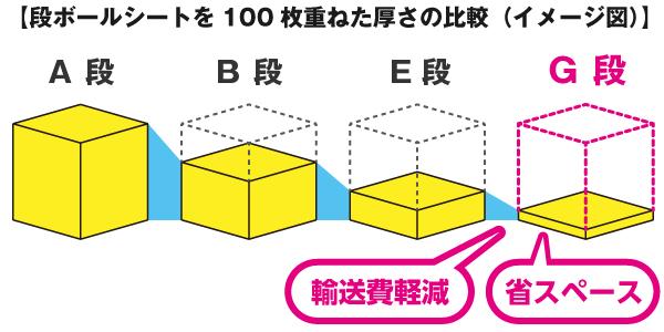 G段は世界最薄の段ボールです